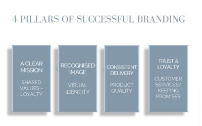 Kick start January by asking yourself which of the 4 pillars of branding do you need to work on?